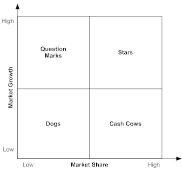 Best buy bcg matrix
